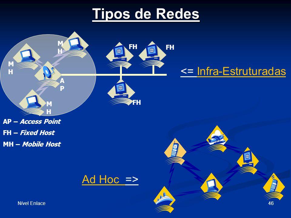 Tipos de Redes <= Infra-Estruturadas Ad Hoc => FH AP MH