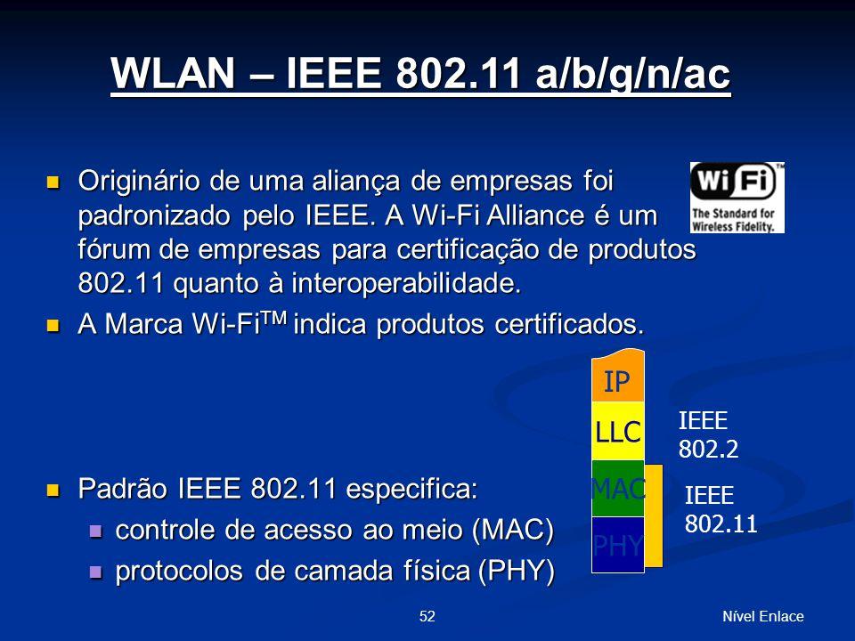 WLAN – IEEE 802.11 a/b/g/n/ac
