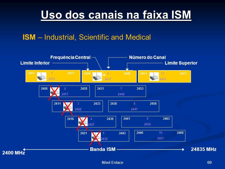 Uso dos canais na faixa ISM