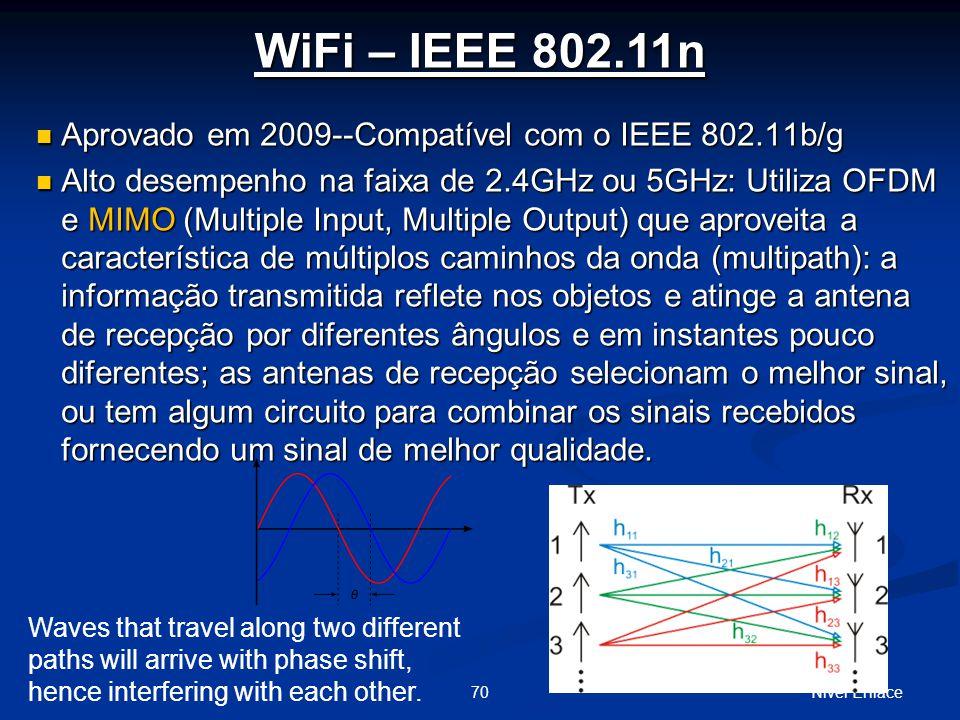 WiFi – IEEE 802.11n Aprovado em 2009--Compatível com o IEEE 802.11b/g