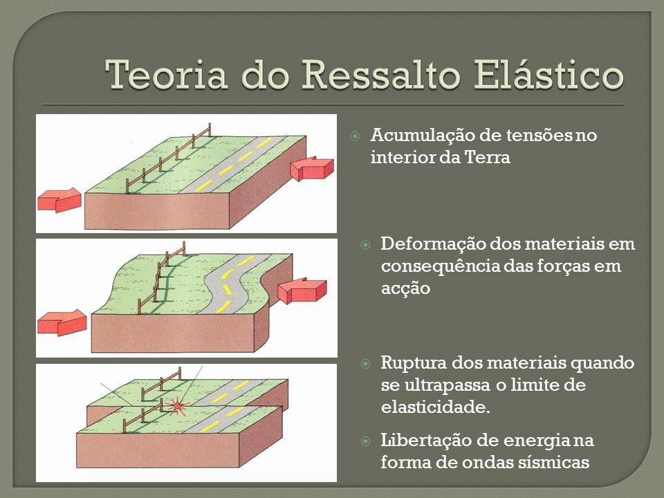 Teoria do Ressalto Elástico