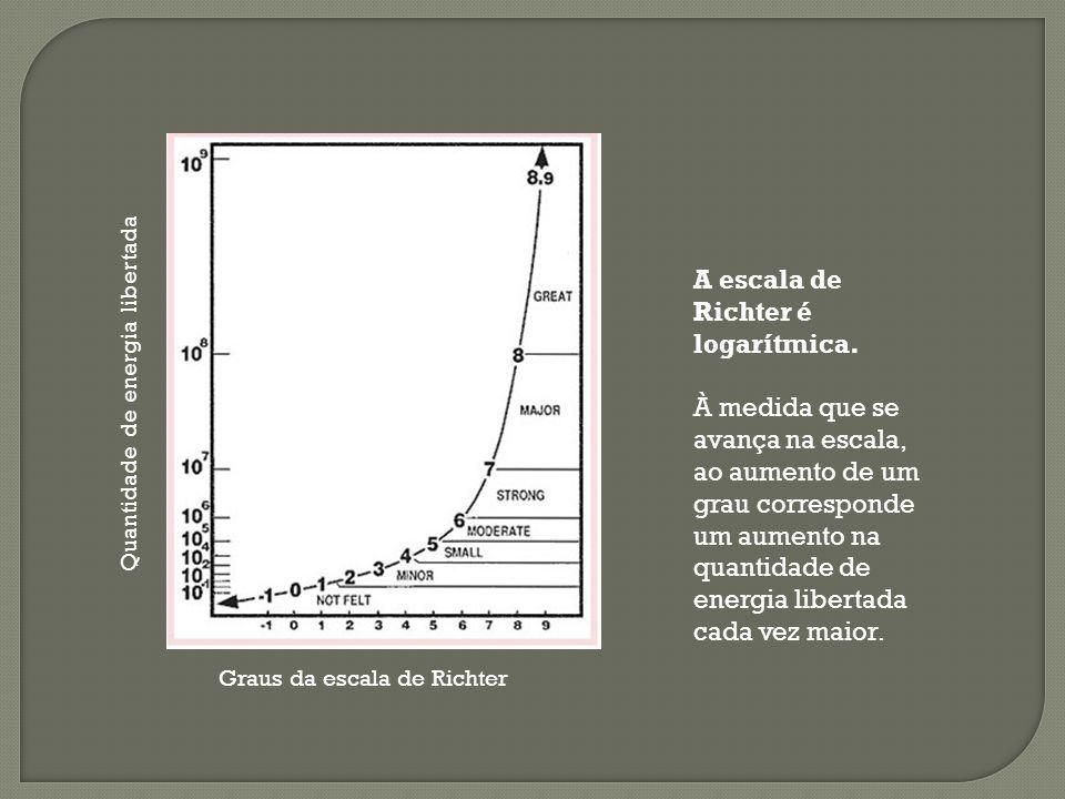A escala de Richter é logarítmica.