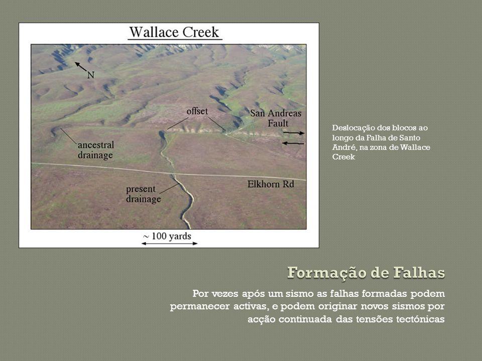 Deslocação dos blocos ao longo da Falha de Santo André, na zona de Wallace Creek