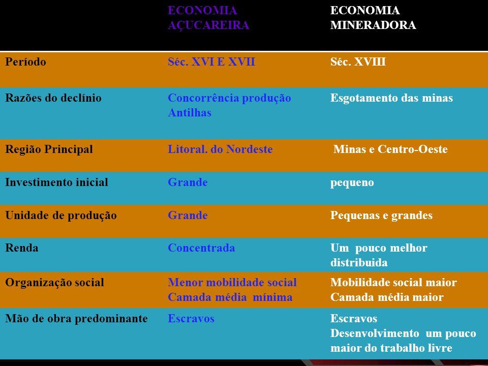 ECONOMIA AÇUCAREIRA ECONOMIA MINERADORA. Período. Séc. XVI E XVII. Séc. XVIII. Razões do declínio.