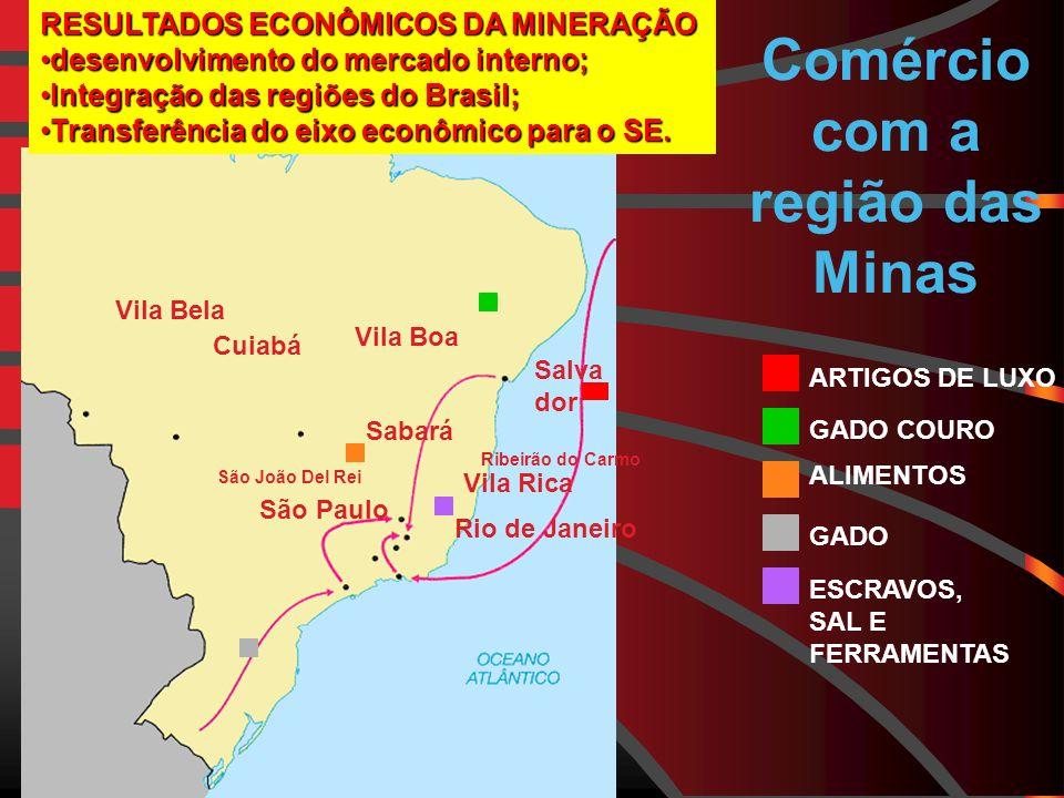 Comércio com a região das Minas