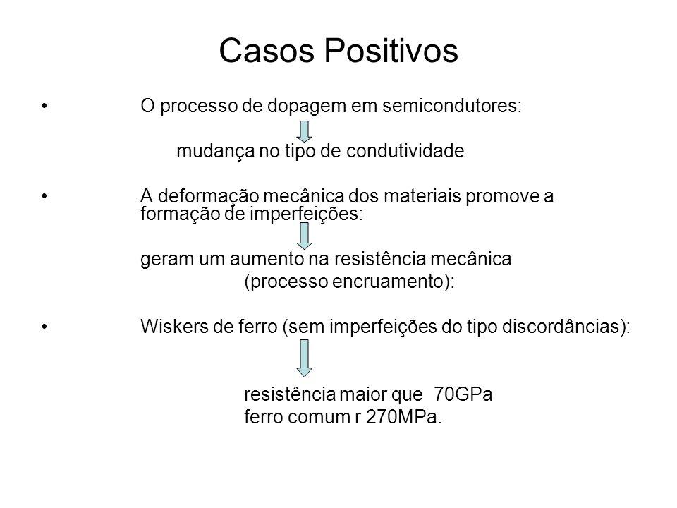 Casos Positivos O processo de dopagem em semicondutores: