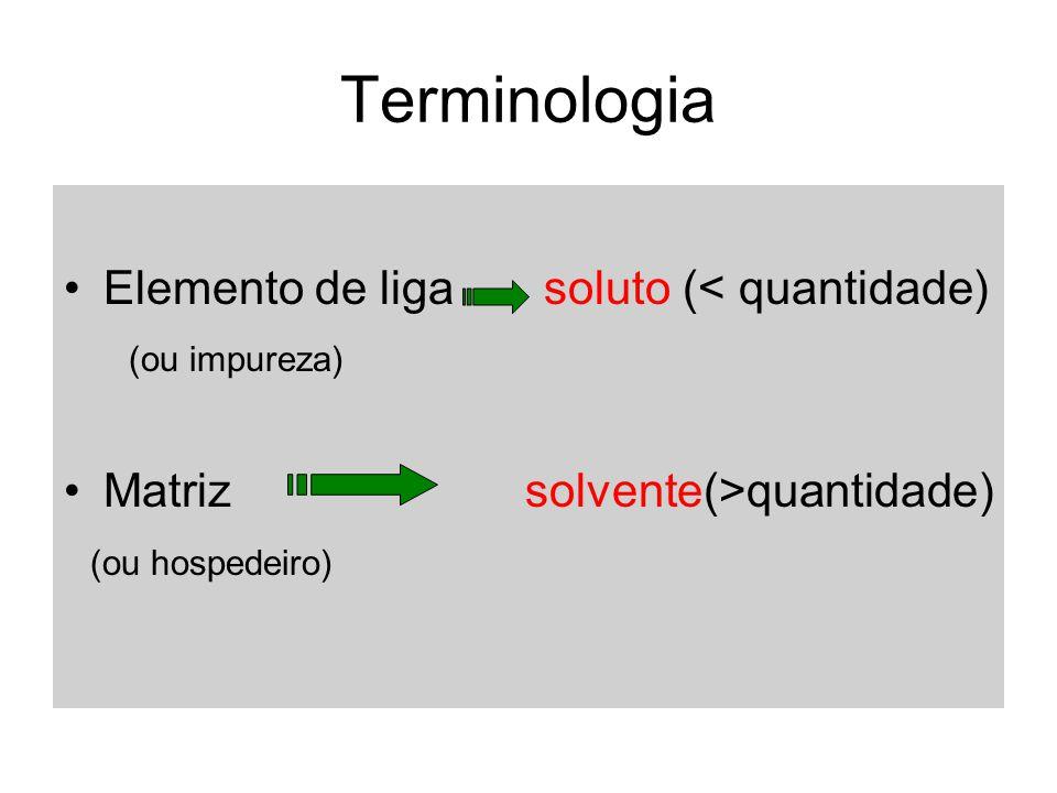 Terminologia Elemento de liga soluto (< quantidade) (ou impureza)