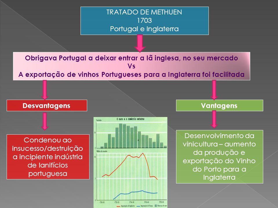 Obrigava Portugal a deixar entrar a lã inglesa, no seu mercado Vs