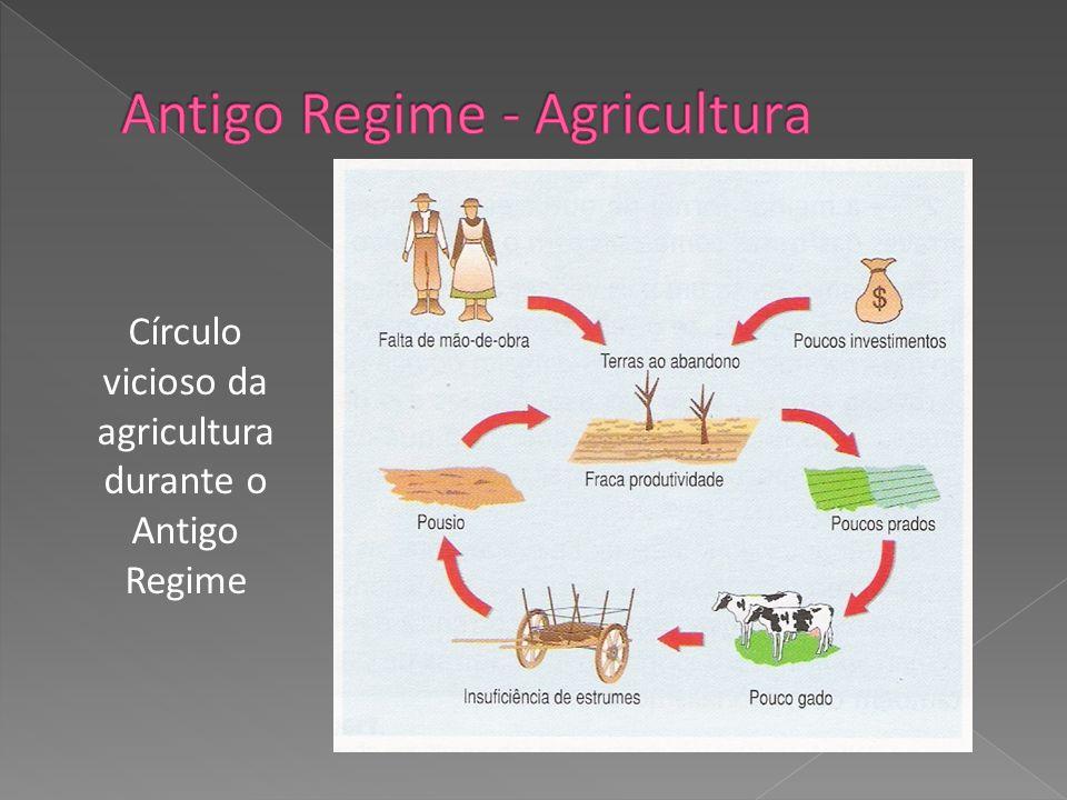 Antigo Regime - Agricultura