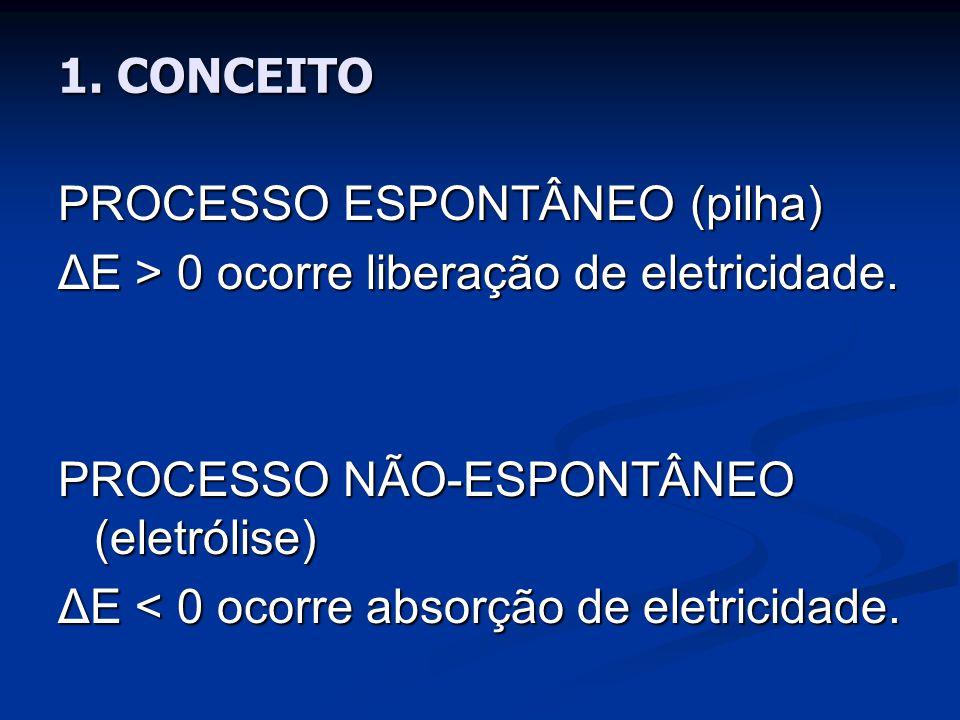 1. CONCEITO PROCESSO ESPONTÂNEO (pilha) ΔE > 0 ocorre liberação de eletricidade. PROCESSO NÃO-ESPONTÂNEO (eletrólise)