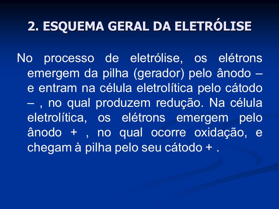 2. ESQUEMA GERAL DA ELETRÓLISE