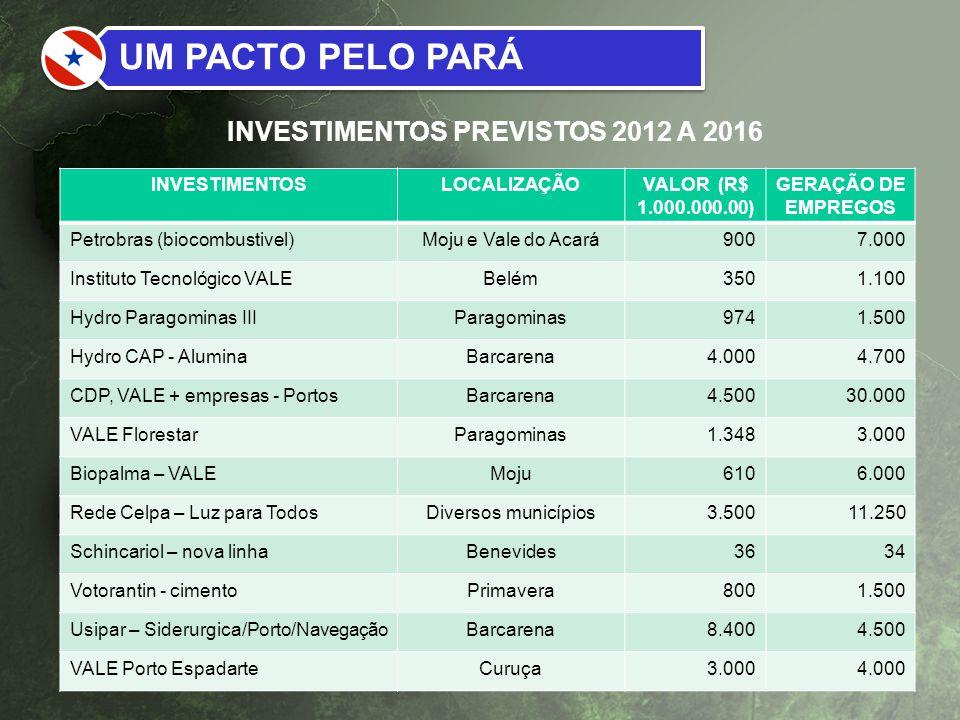 INVESTIMENTOS PREVISTOS 2012 A 2016