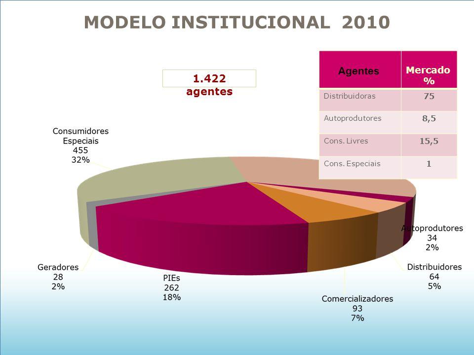 MODELO INSTITUCIONAL 2010 Agentes 1.422 agentes Mercado % 75 8,5 15,5