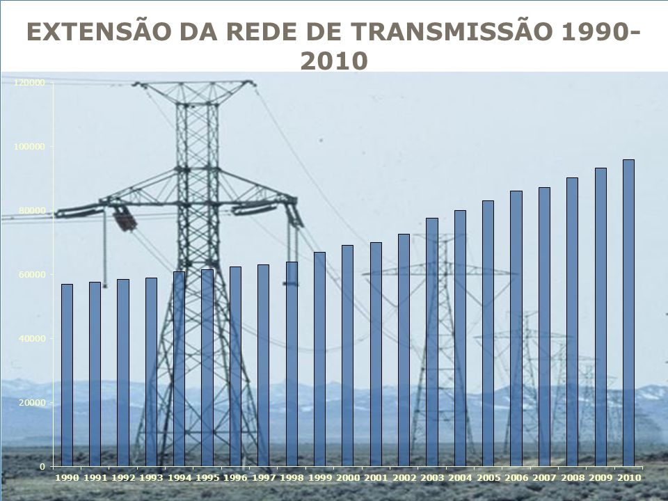EXTENSÃO DA REDE DE TRANSMISSÃO 1990-2010