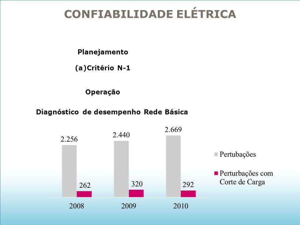 CONFIABILIDADE ELÉTRICA Diagnóstico de desempenho Rede Básica