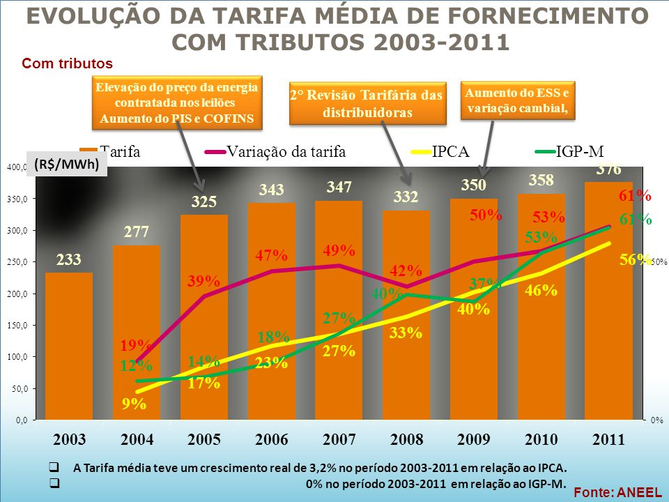 EVOLUÇÃO DA TARIFA MÉDIA DE FORNECIMENTO COM TRIBUTOS 2003-2011
