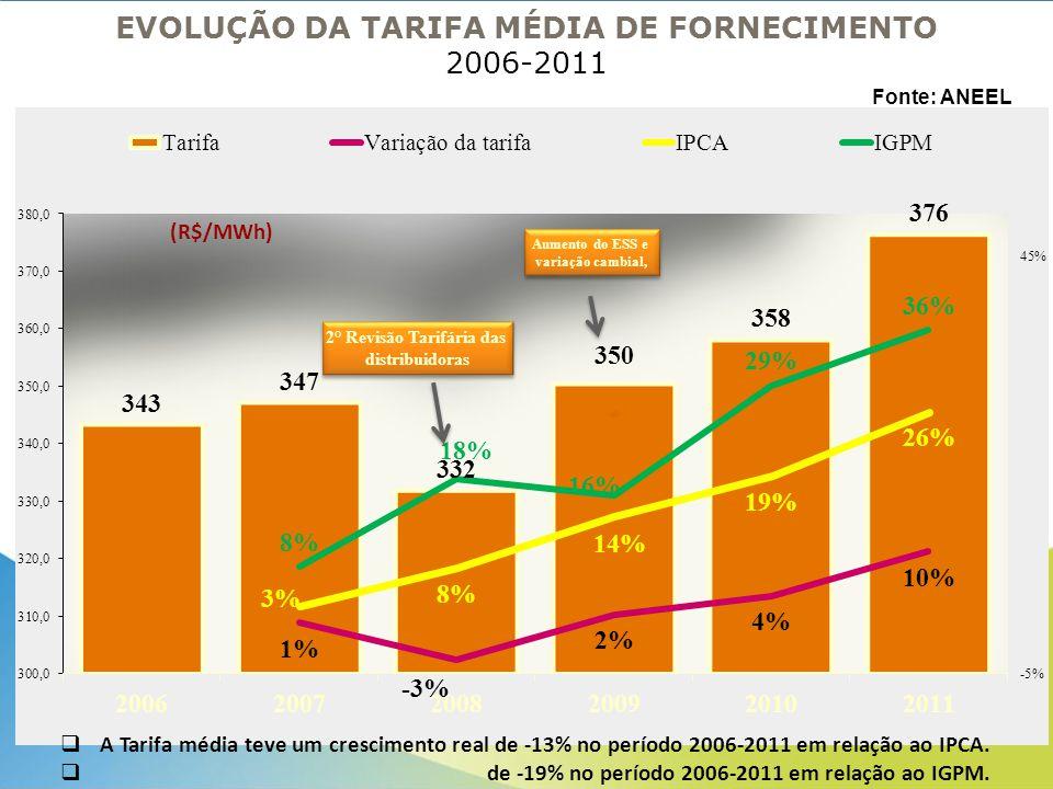 EVOLUÇÃO DA TARIFA MÉDIA DE FORNECIMENTO