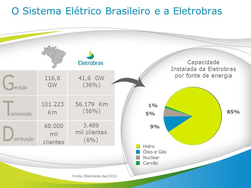 O Sistema Elétrico Brasileiro e a Eletrobras