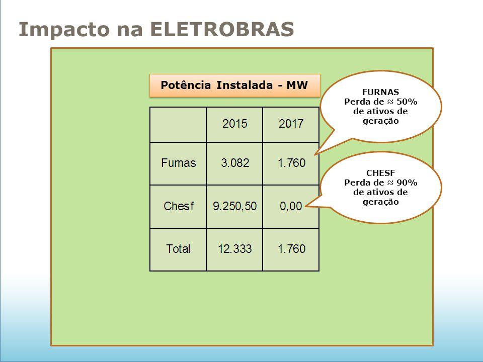 Impacto na ELETROBRAS Potência Instalada - MW FURNAS