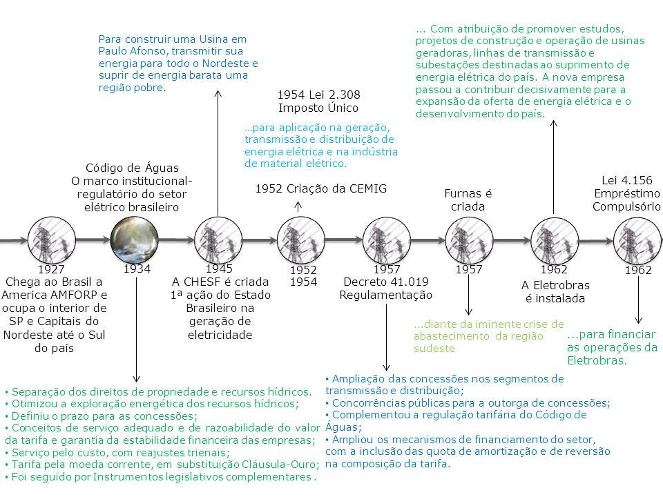 O marco institucional-regulatório do setor elétrico brasileiro