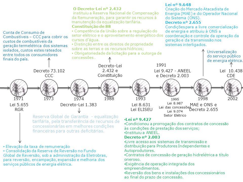 Decreto-Lei 2.432 e Constituição 1991 Decreto 73.102 CCC