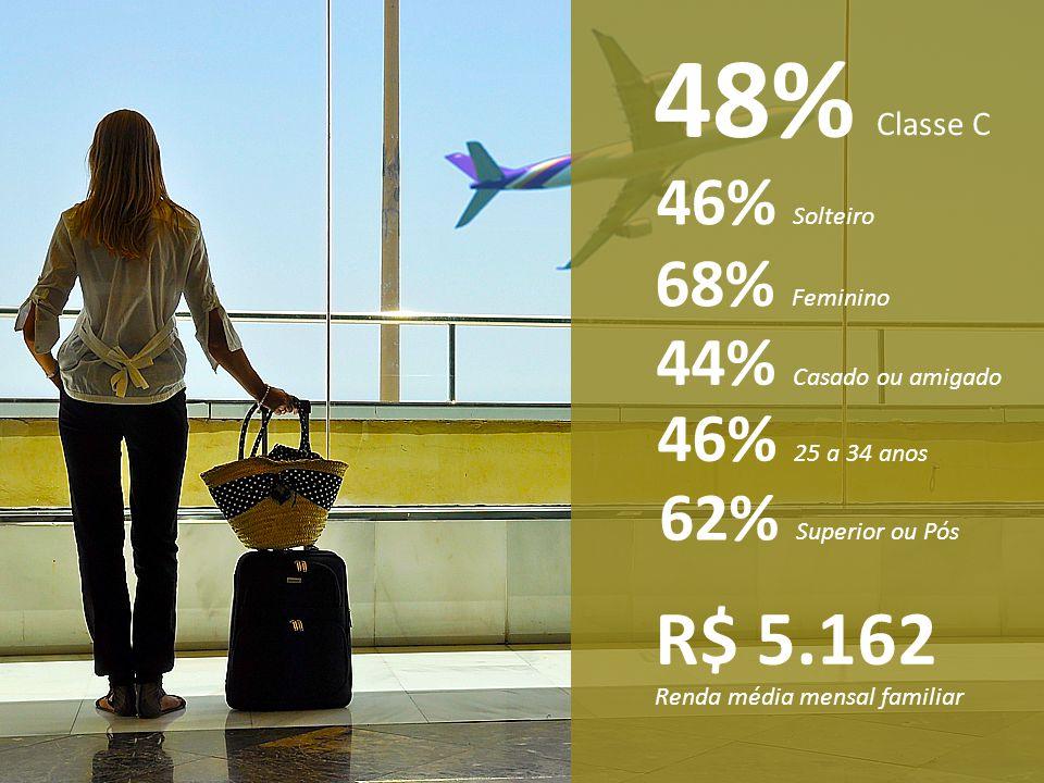 48% R$ 5.162 46% Solteiro 68% Feminino 44% Casado ou amigado