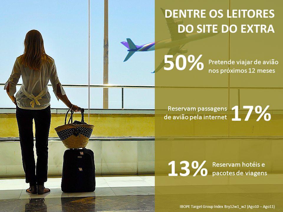 50% 17% 13% DENTRE OS LEITORES DO SITE DO EXTRA