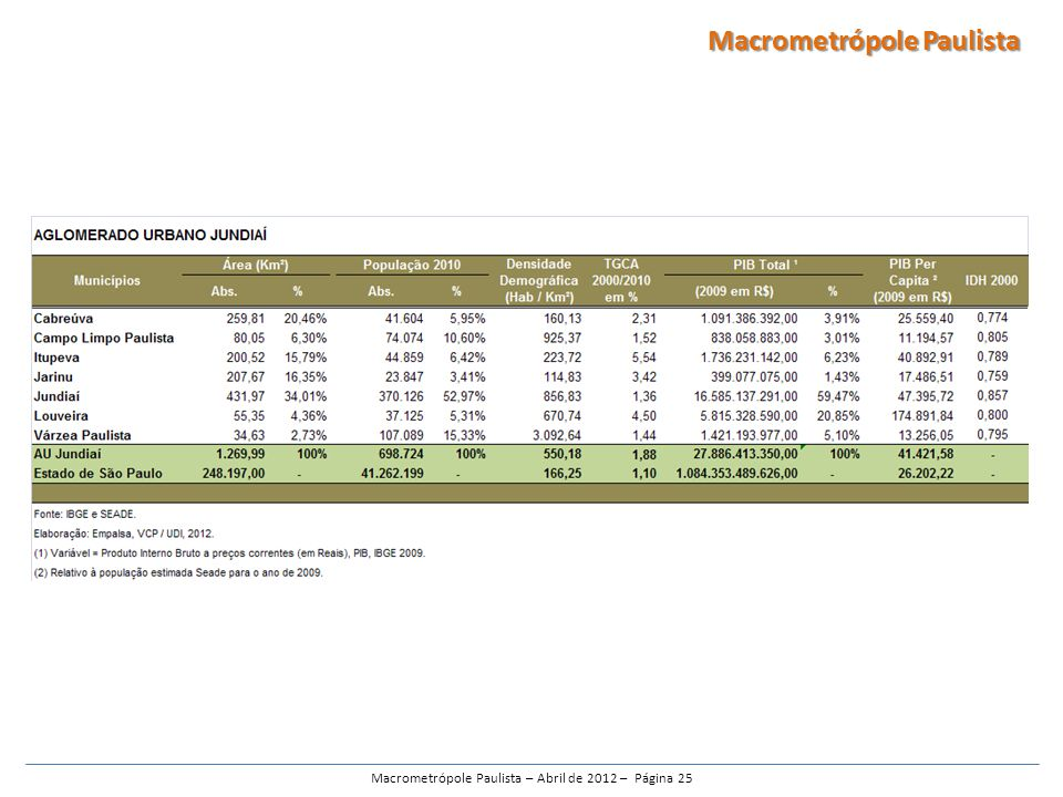Macrometrópole Paulista – Abril de 2012 – Página 25