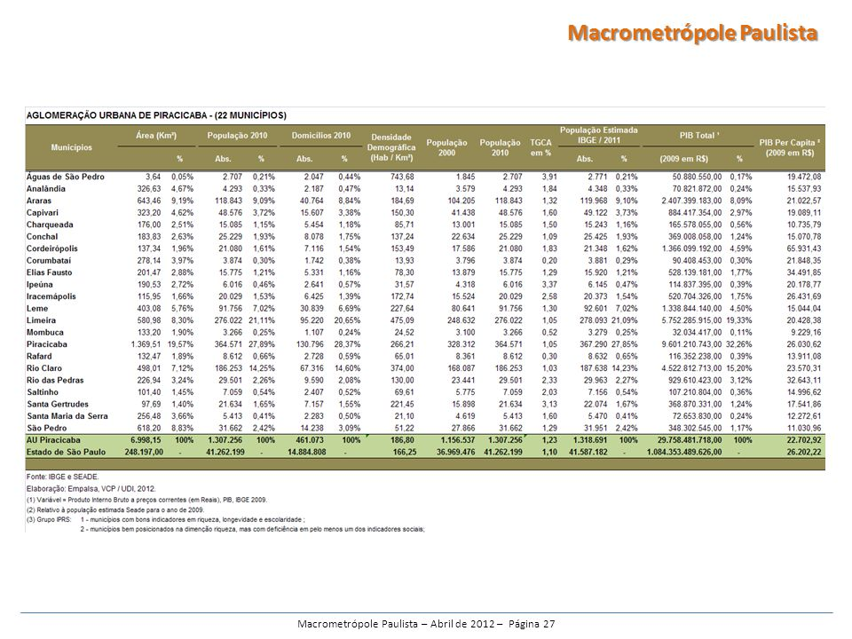 Macrometrópole Paulista – Abril de 2012 – Página 27