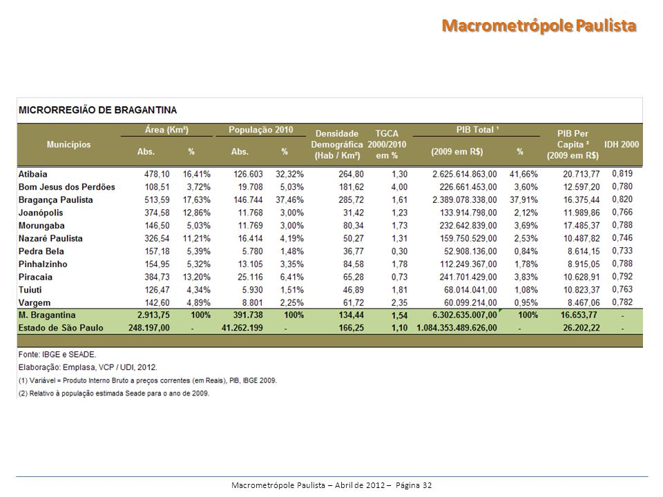 Macrometrópole Paulista – Abril de 2012 – Página 32
