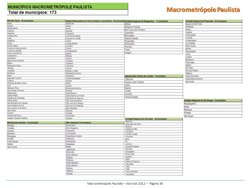 Macrometrópole Paulista – Abril de 2012 – Página 36