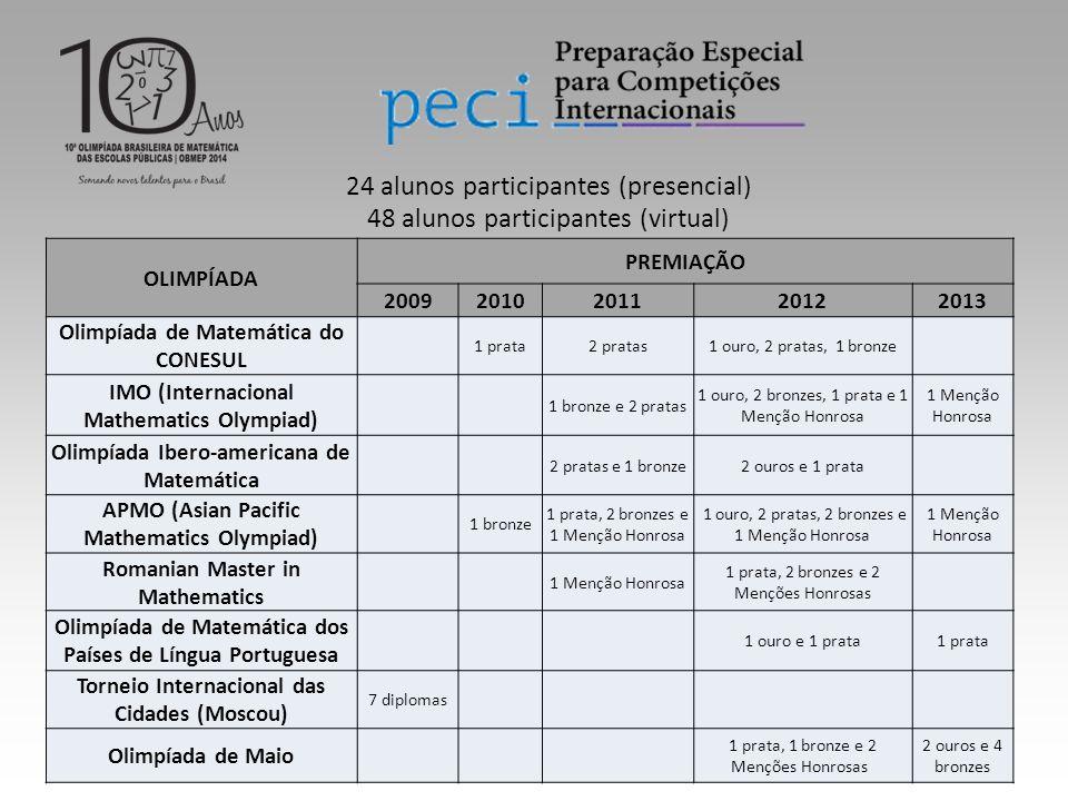 24 alunos participantes (presencial) 48 alunos participantes (virtual)