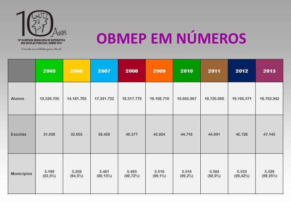OBMEP EM NÚMEROS 2005 2006 2007 2008 2009 2010 2011 2012 2013 Alunos