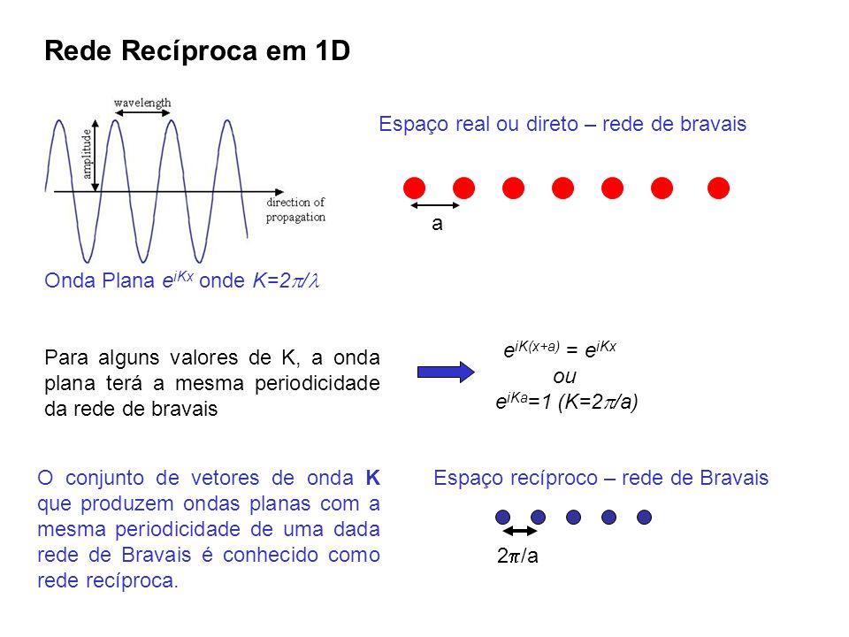 Rede Recíproca em 1D Onda Plana eiKx onde K=2/ a