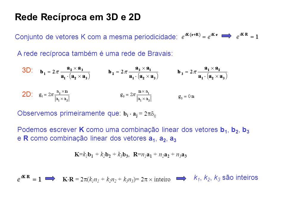 Rede Recíproca em 3D e 2D Conjunto de vetores K com a mesma periodicidade: A rede recíproca também é uma rede de Bravais: