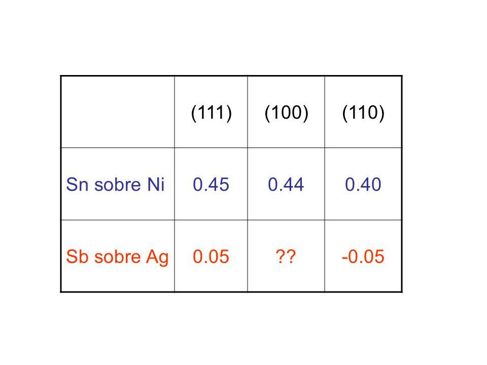(111) (100) (110) Sn sobre Ni 0.45 0.44 0.40 Sb sobre Ag 0.05 -0.05