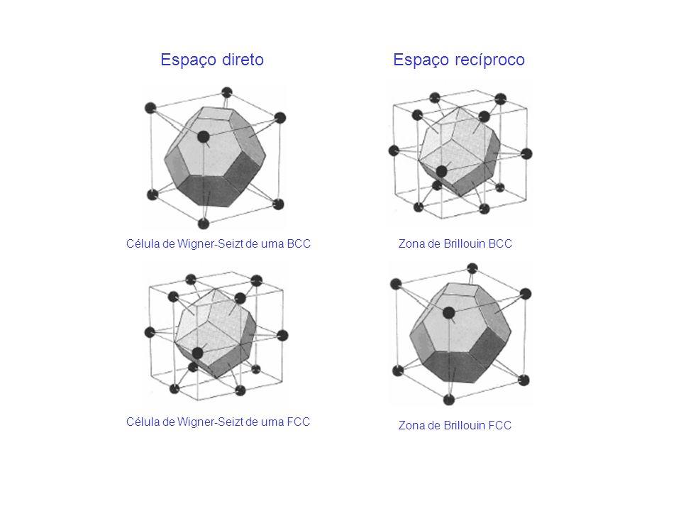 Espaço direto Espaço recíproco Célula de Wigner-Seizt de uma BCC
