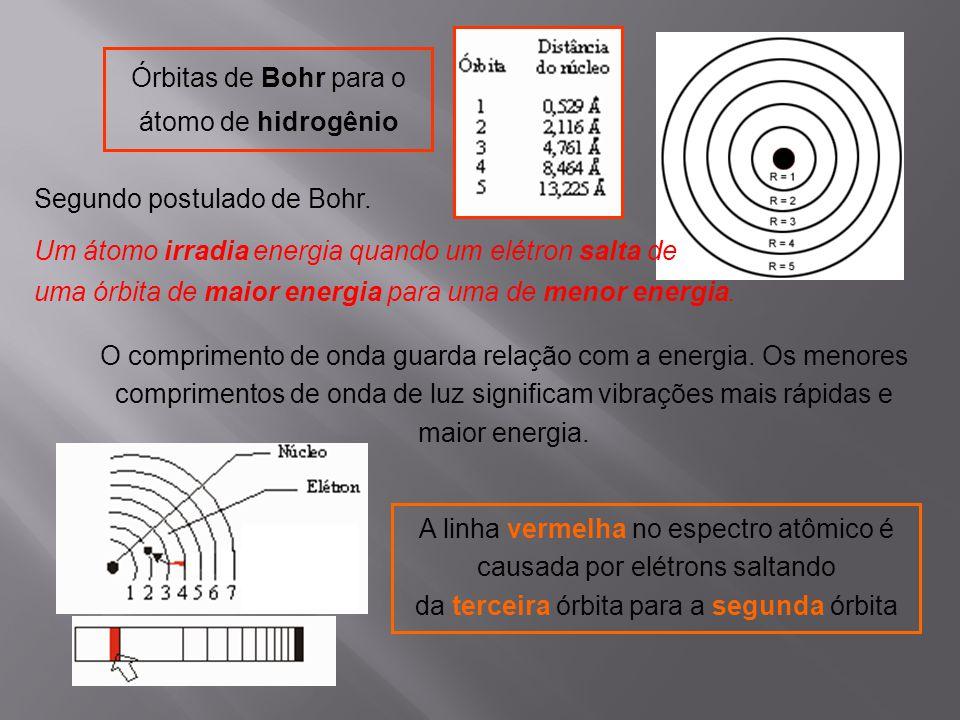 Órbitas de Bohr para o átomo de hidrogênio