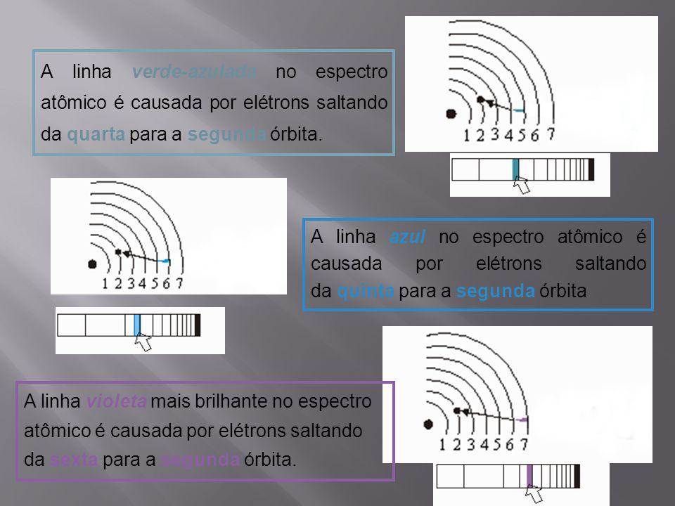 A linha verde-azulada no espectro atômico é causada por elétrons saltando da quarta para a segunda órbita.