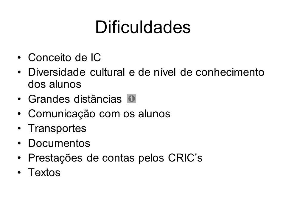 Dificuldades Conceito de IC