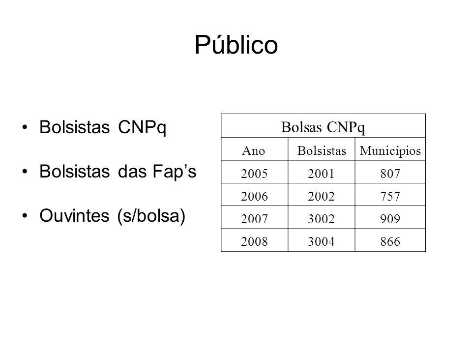 Público Bolsistas CNPq Bolsistas das Fap's Ouvintes (s/bolsa)