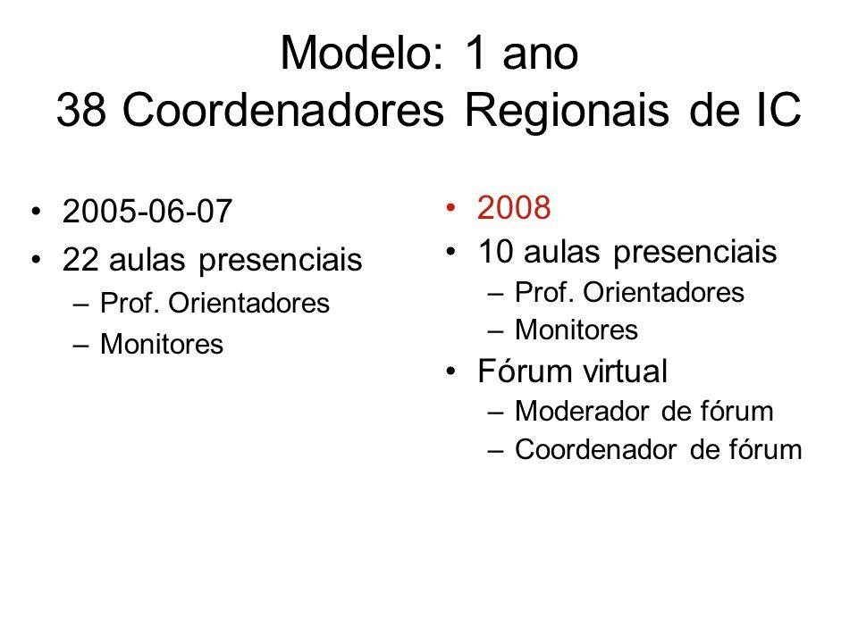 Modelo: 1 ano 38 Coordenadores Regionais de IC