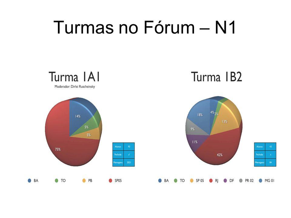 Turmas no Fórum – N1