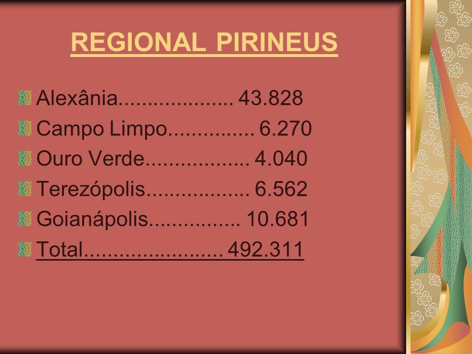 REGIONAL PIRINEUS Alexânia.................... 43.828