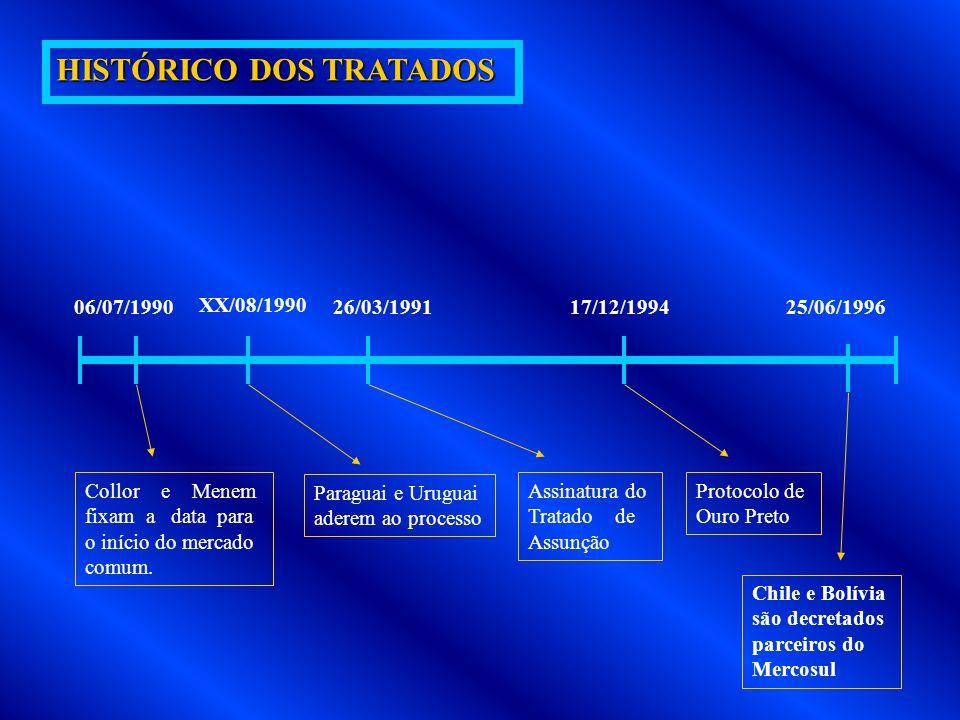 HISTÓRICO DOS TRATADOS