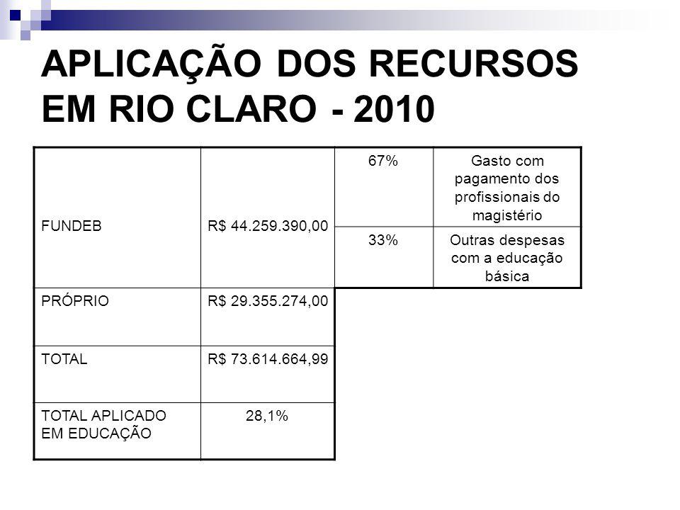 APLICAÇÃO DOS RECURSOS EM RIO CLARO - 2010