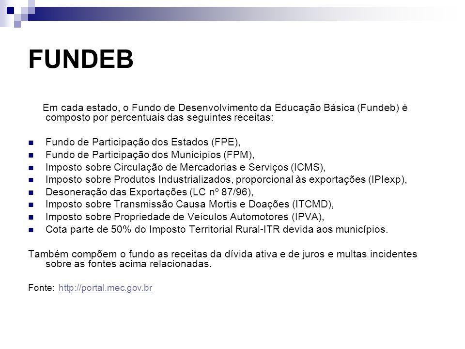 FUNDEB Em cada estado, o Fundo de Desenvolvimento da Educação Básica (Fundeb) é composto por percentuais das seguintes receitas: