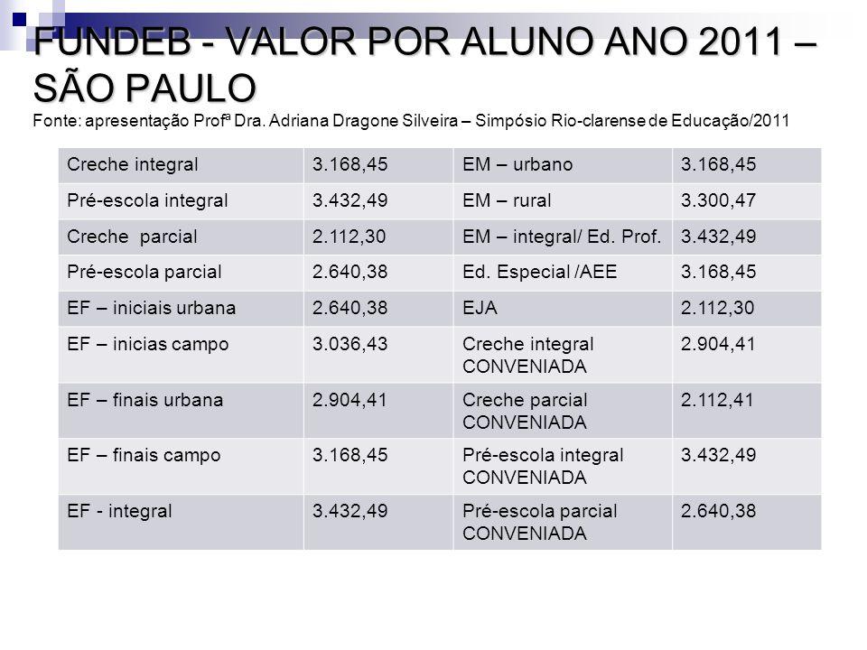 FUNDEB - VALOR POR ALUNO ANO 2011 – SÃO PAULO Fonte: apresentação Profª Dra. Adriana Dragone Silveira – Simpósio Rio-clarense de Educação/2011