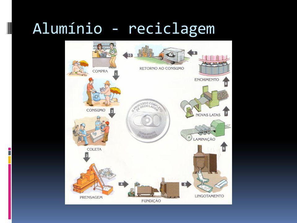 Alumínio - reciclagem
