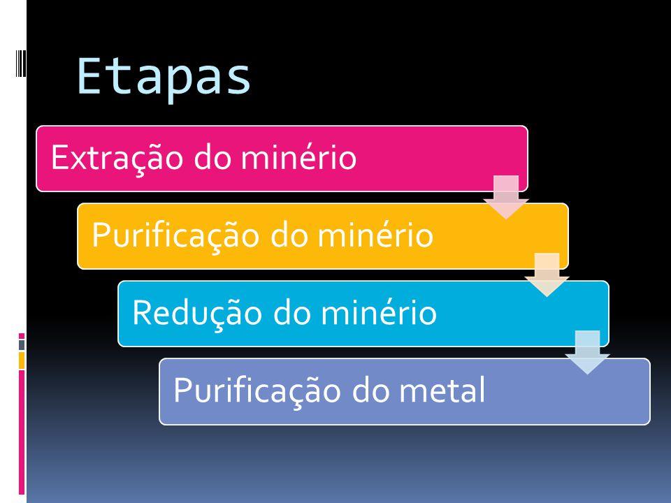 Etapas Extração do minério Purificação do minério Redução do minério